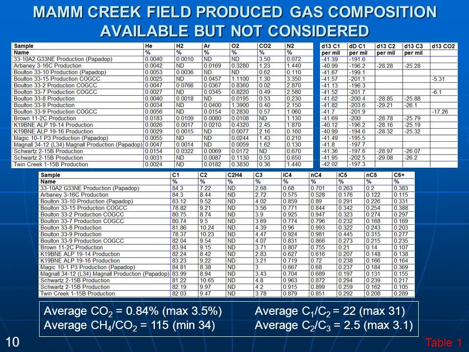 MAMM CREEK FIELD PRODUCED GAS COMPOSITION AVAILABLE BUT NOT CONSIDERED