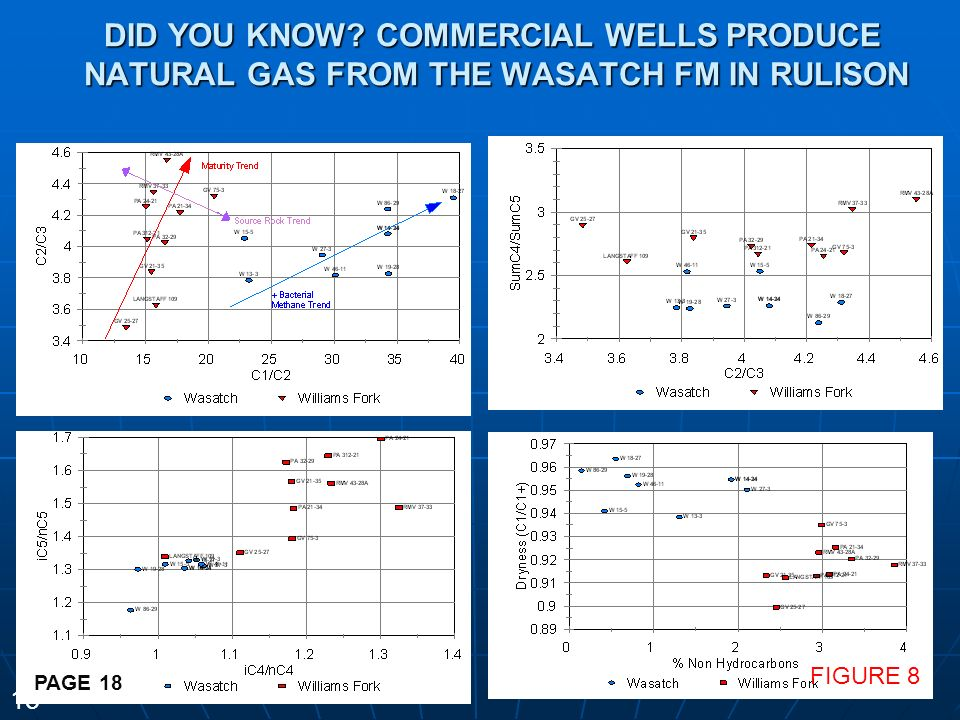 DID YOU KNOW COMMERCIAL WELLS PRODUCE NATURAL GAS FROM THE WASATCH FM IN RULISON