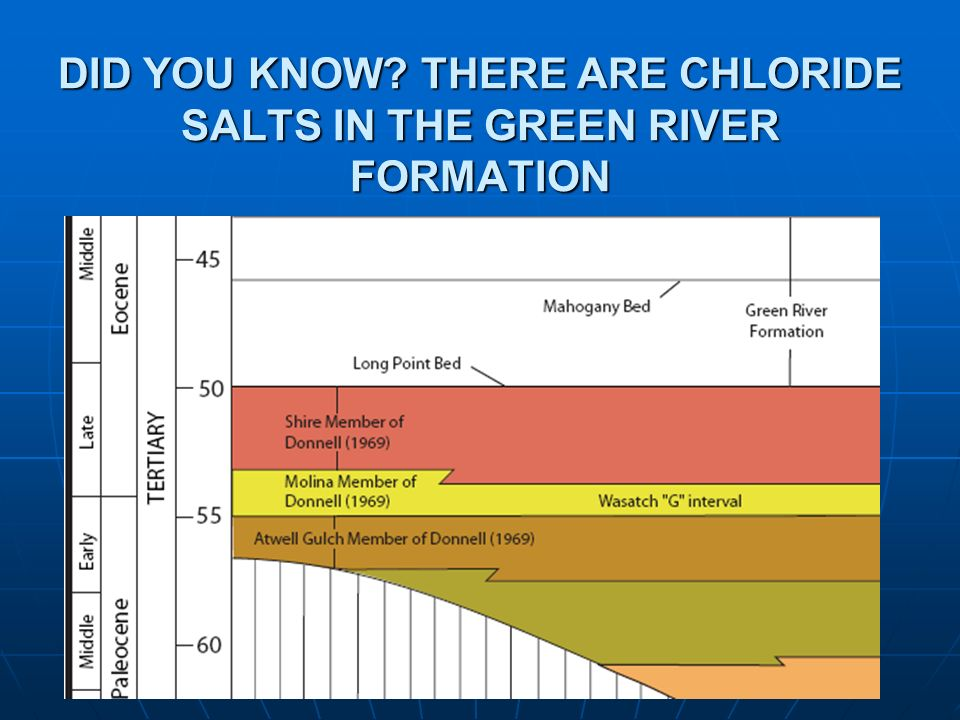 DID YOU KNOW THERE ARE CHLORIDE SALTS IN THE GREEN RIVER FORMATION