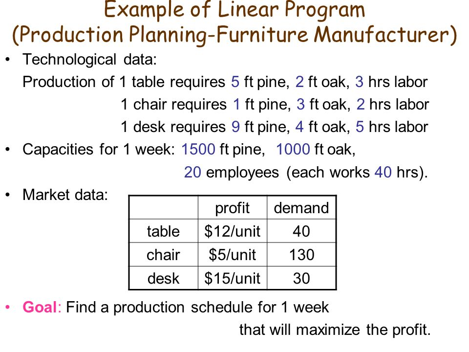 production planning optimization using goal programming Multi-objective optimization approach for cost management during product which are used in multi-objective optimization through goal programming open image in application of a fuzzy goal programming approach with different importance and priorities to aggregate production planning.