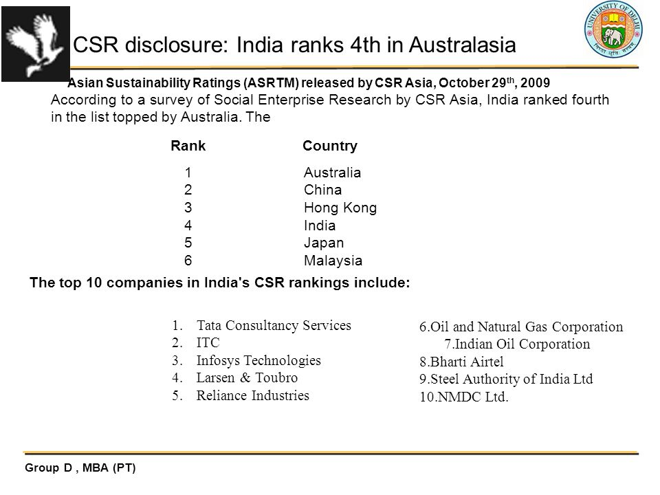 CSR disclosure: India ranks 4th in Australasia