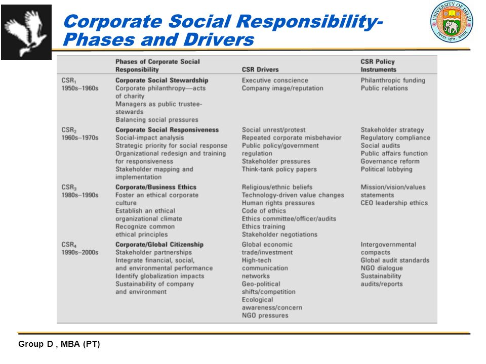 Corporate social responsibility and business