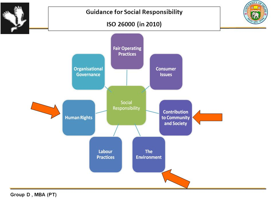 Guidance for Social Responsibility