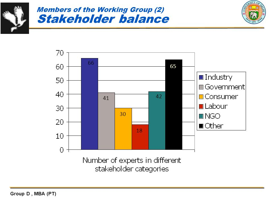 Members of the Working Group (2) Stakeholder balance
