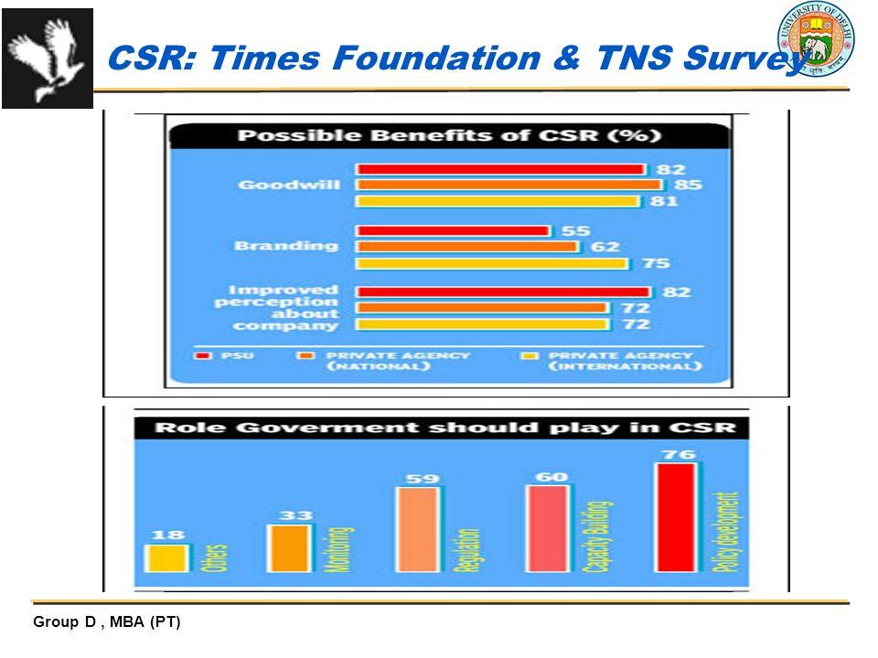 CSR: Times Foundation & TNS Survey