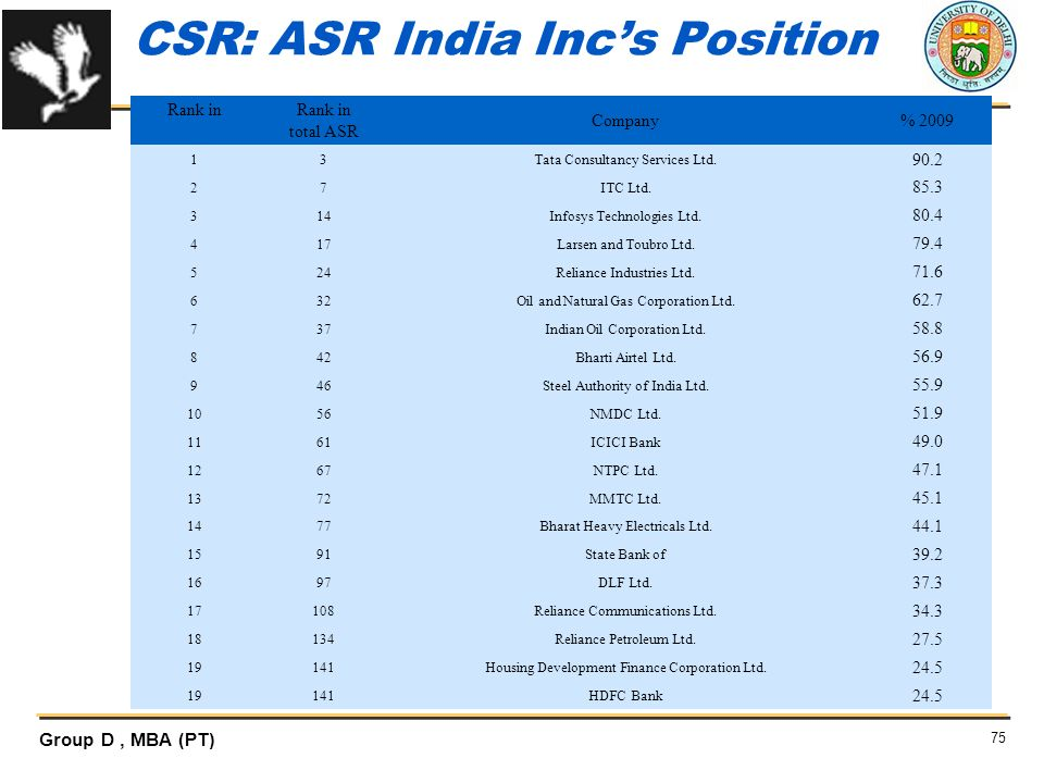 CSR: ASR India Inc's Position