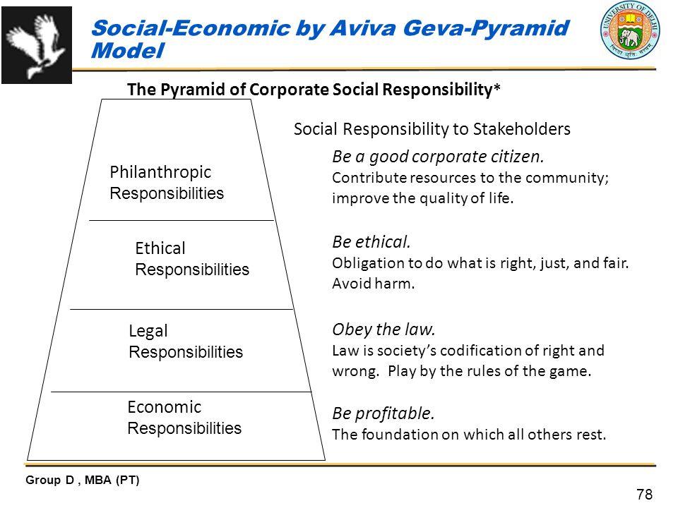 Social-Economic by Aviva Geva-Pyramid Model