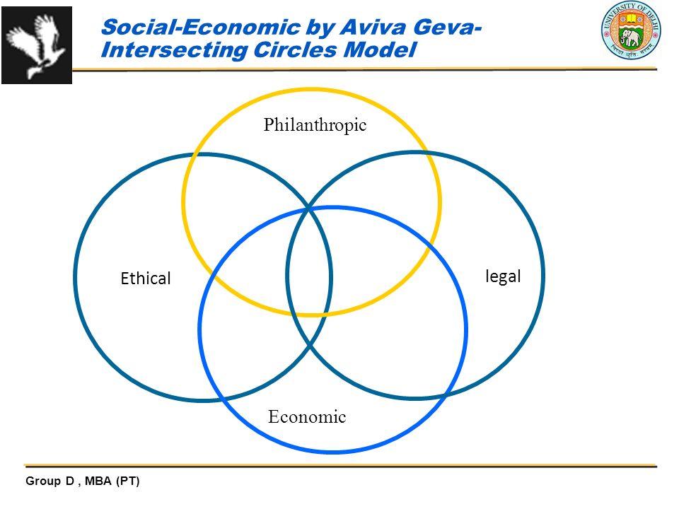 Social-Economic by Aviva Geva-Intersecting Circles Model