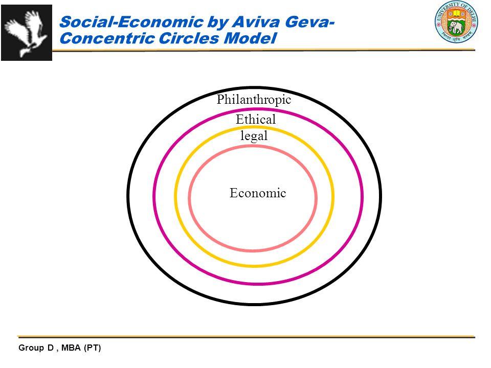 Social-Economic by Aviva Geva-Concentric Circles Model