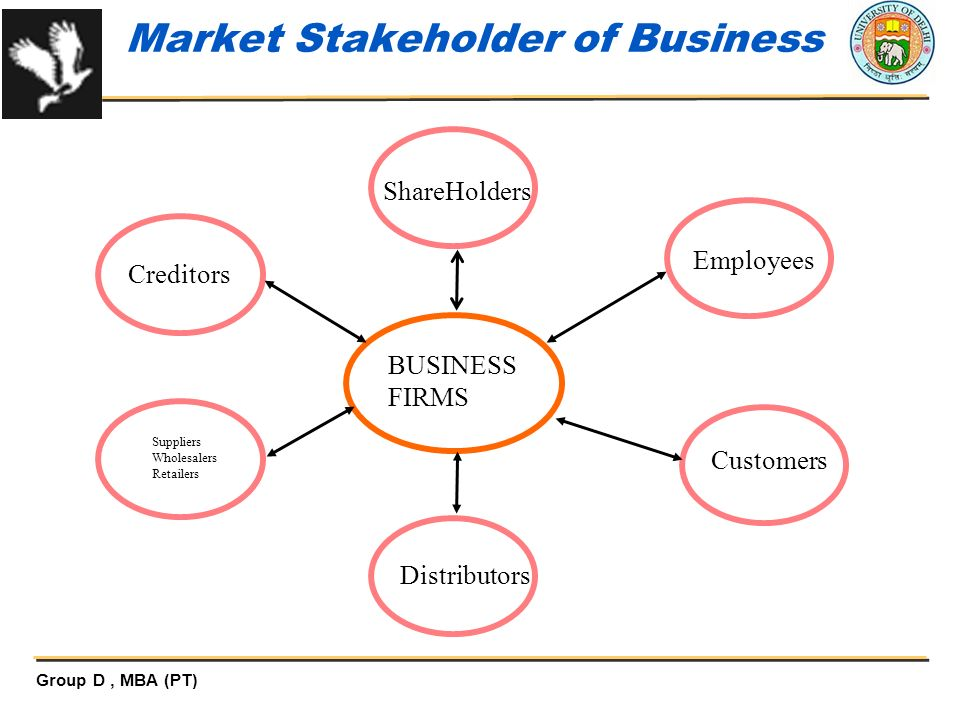 Market Stakeholder of Business