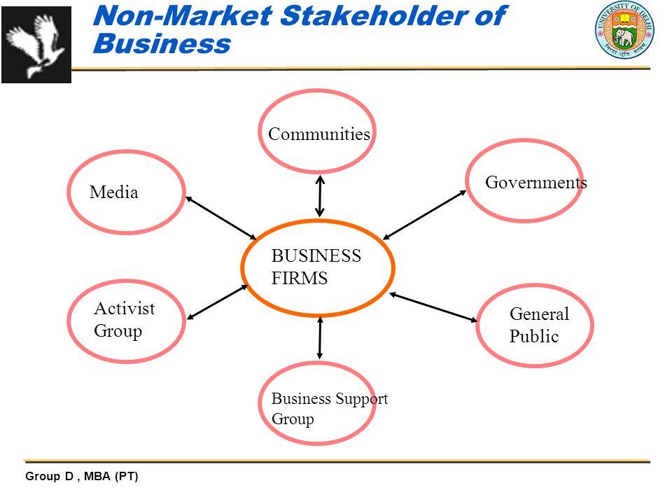 Non-Market Stakeholder of Business