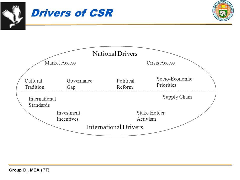 Drivers of CSR National Drivers International Drivers Market Access