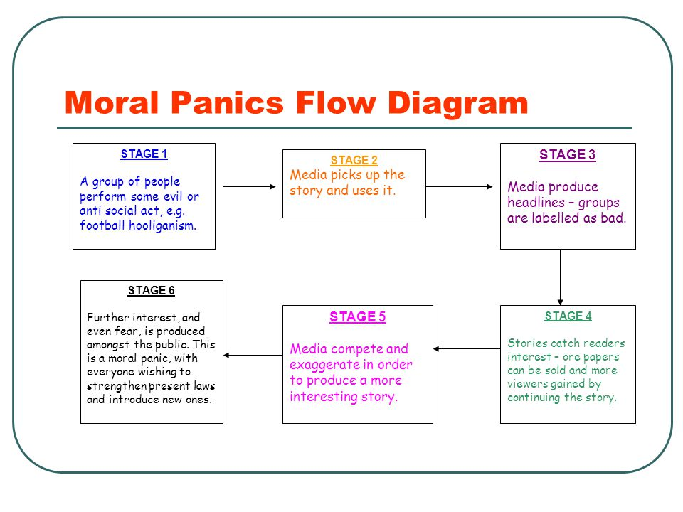 moral panics interest groups and social This article explores the shared interest of sociologists and social workers in  moral panics when considering the public policy challenge of child sexual abuse.