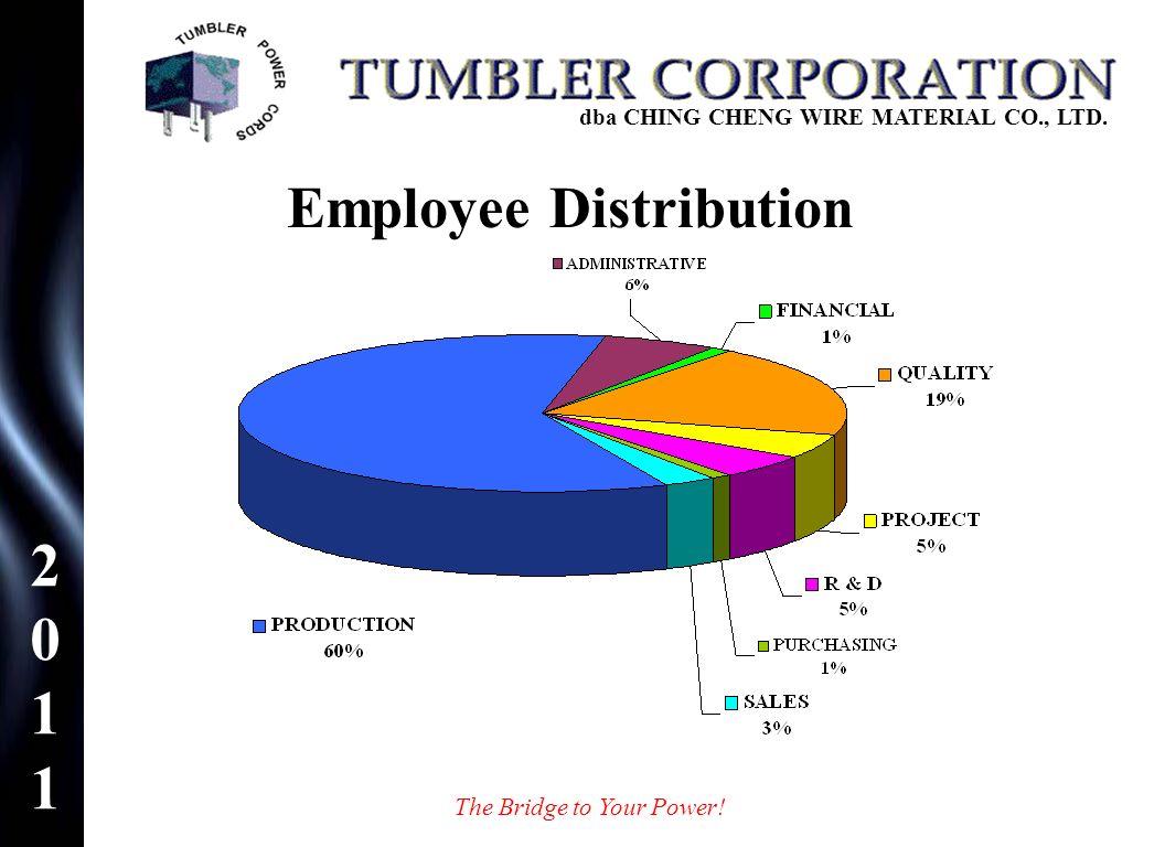 Employee Distribution