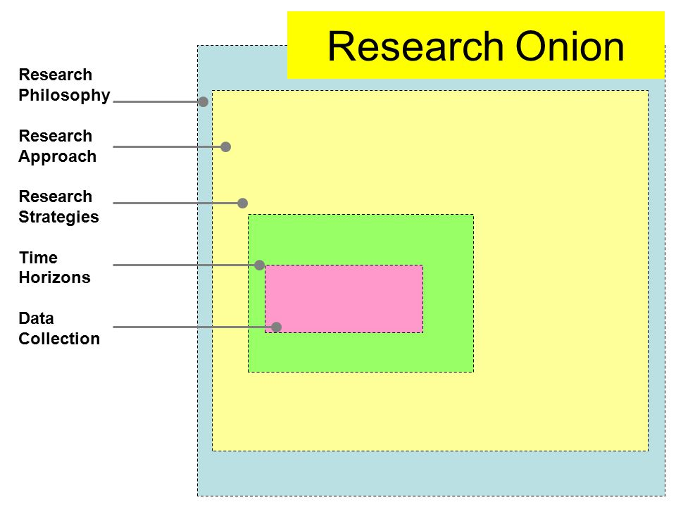 Research Onion Research Philosophy Research Approach Strategies Time