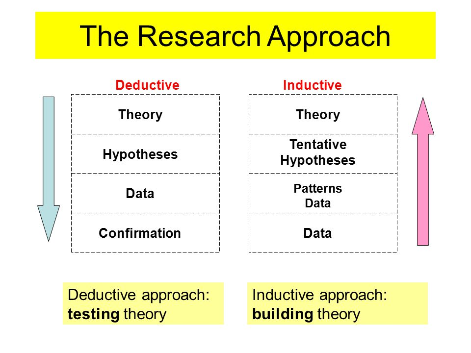 The Research Approach Deductive approach: testing theory