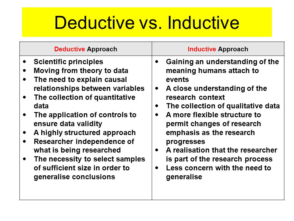 inductive and deductive method of research Deductive research aims to test an existing theory while inductive research aims to generate new theories from observed data deductive research works from the more general to the more specific, and inductive research works from more specific observations to more general theories.