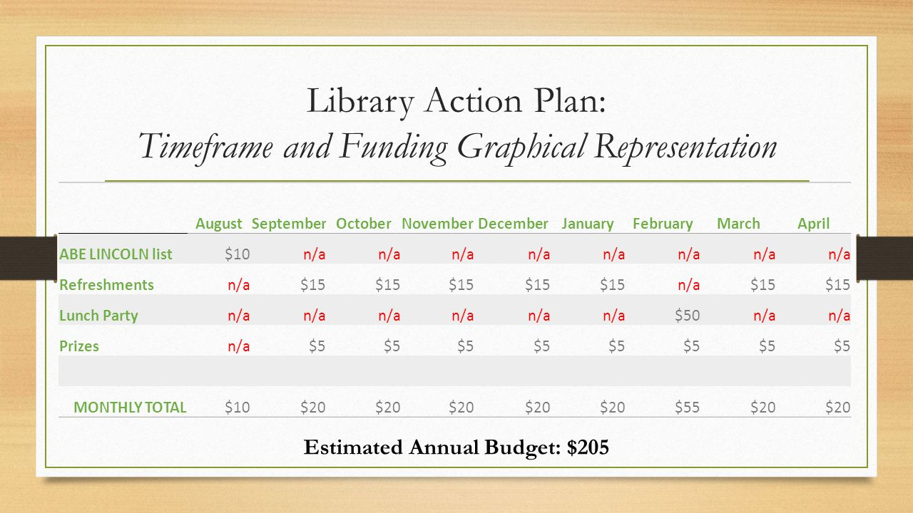 Library Action Plan Streamwood High Library Action Plan