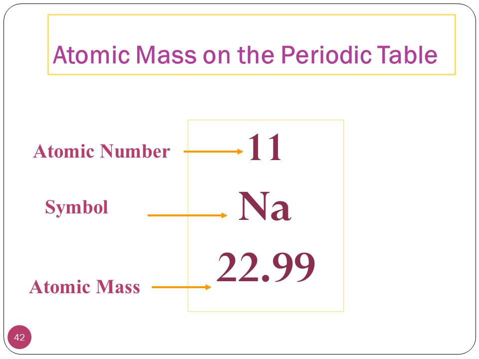 Chapter 2 atoms molecules and ions ppt video online download atomic mass on the periodic table urtaz Choice Image