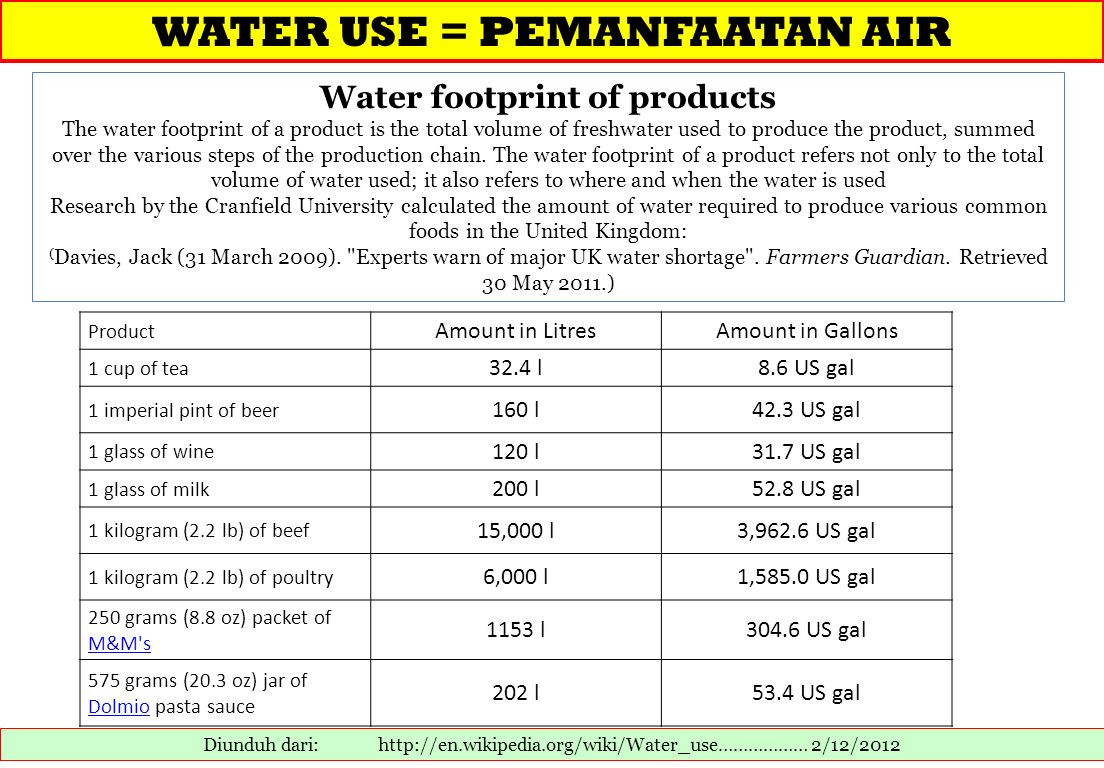 Water footprint of products