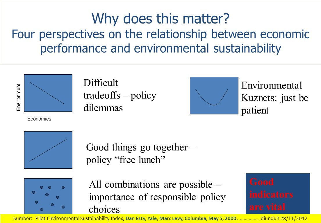 Why does this matter Four perspectives on the relationship between economic performance and environmental sustainability.