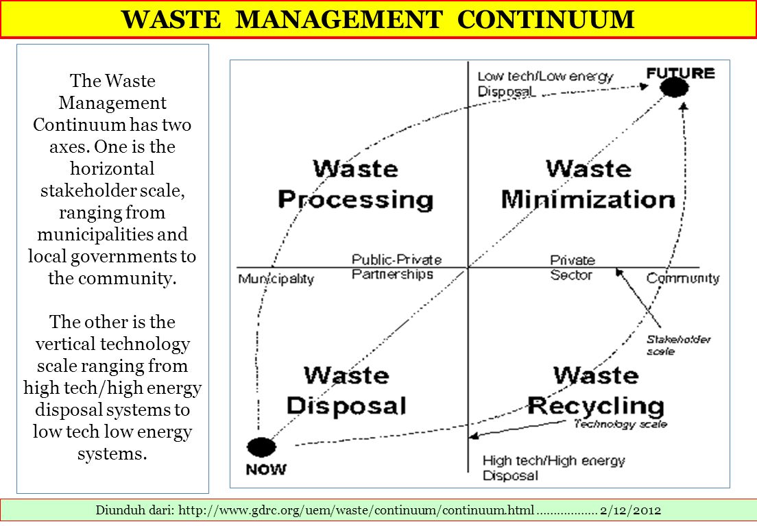 WASTE MANAGEMENT CONTINUUM