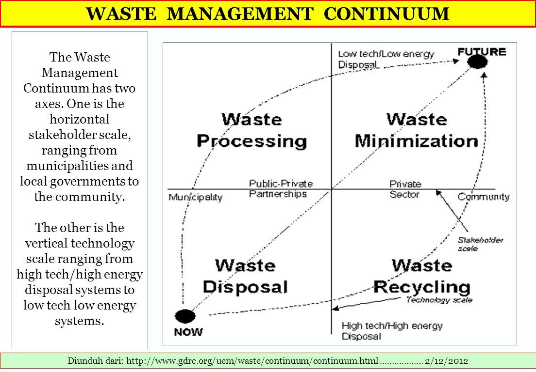 WASTE MANAGEMENT CONTINUUM