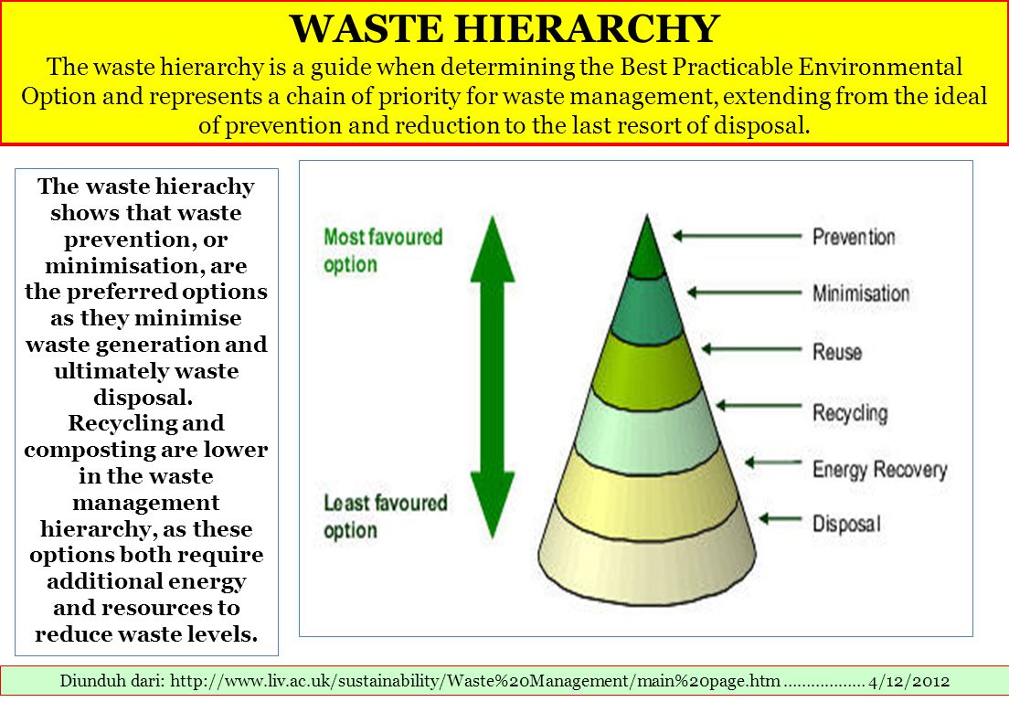 WASTE HIERARCHY