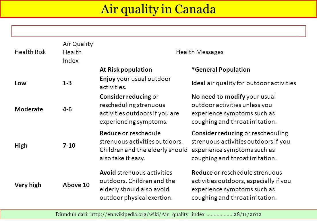 Air quality in Canada Health Risk Air Quality Health Index
