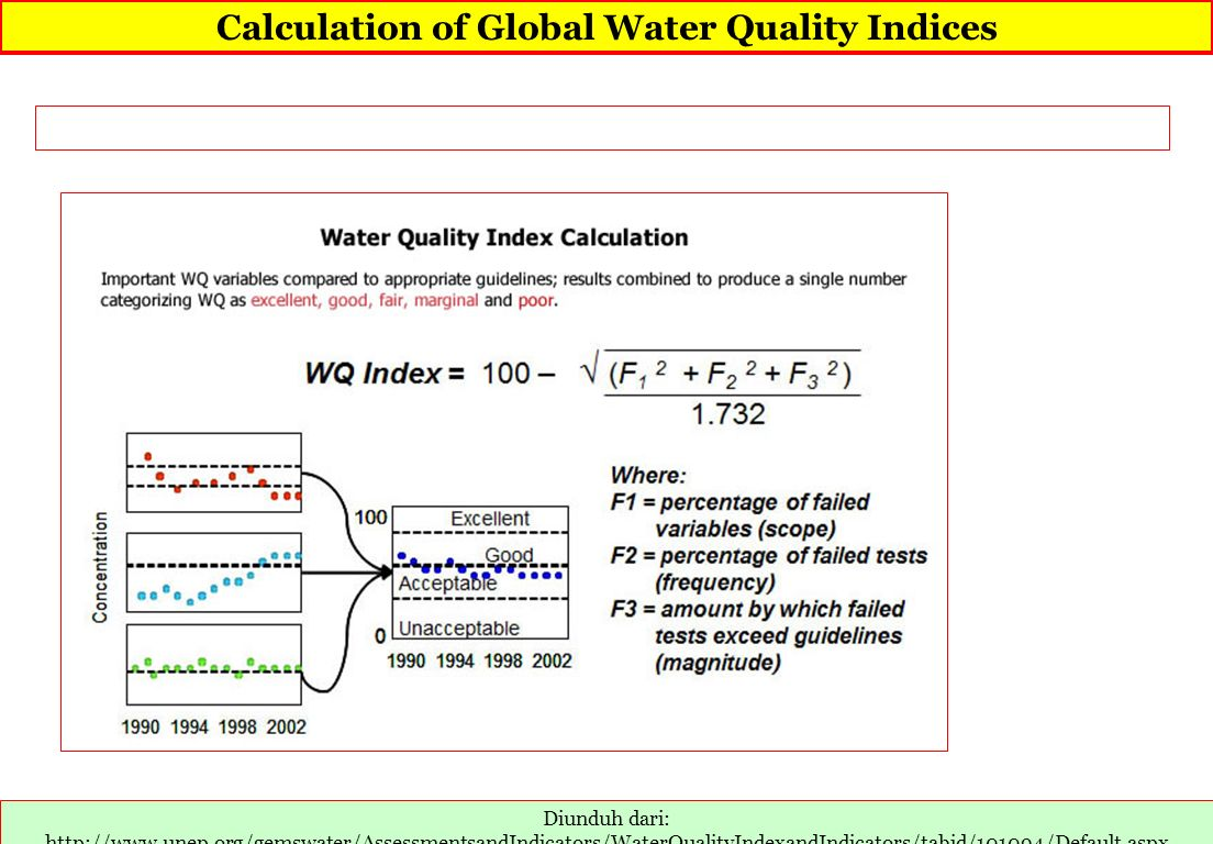 Calculation of Global Water Quality Indices