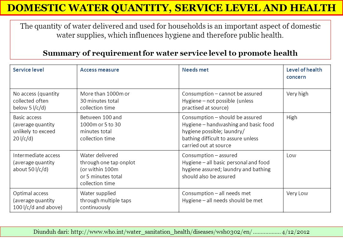 DOMESTIC WATER QUANTITY, SERVICE LEVEL AND HEALTH