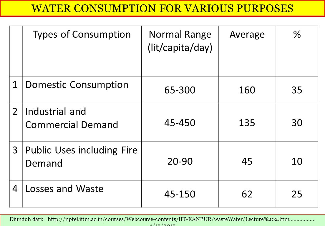 WATER CONSUMPTION FOR VARIOUS PURPOSES Types of Consumption