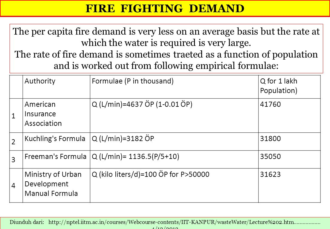 FIRE FIGHTING DEMAND The per capita fire demand is very less on an average basis but the rate at which the water is required is very large.