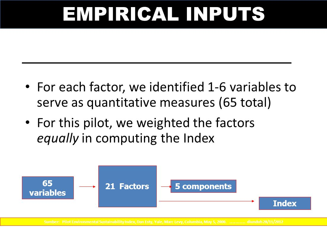 EMPIRICAL INPUTS For each factor, we identified 1-6 variables to serve as quantitative measures (65 total)