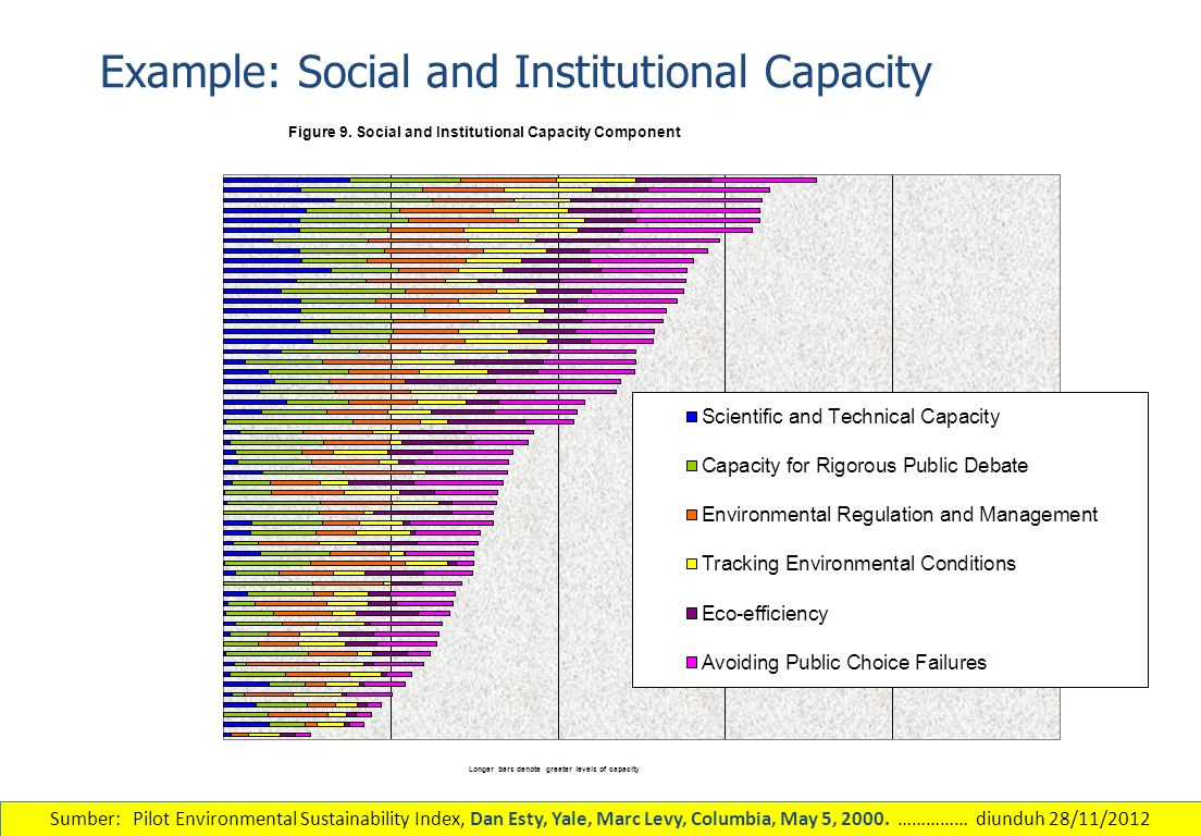 Example: Social and Institutional Capacity
