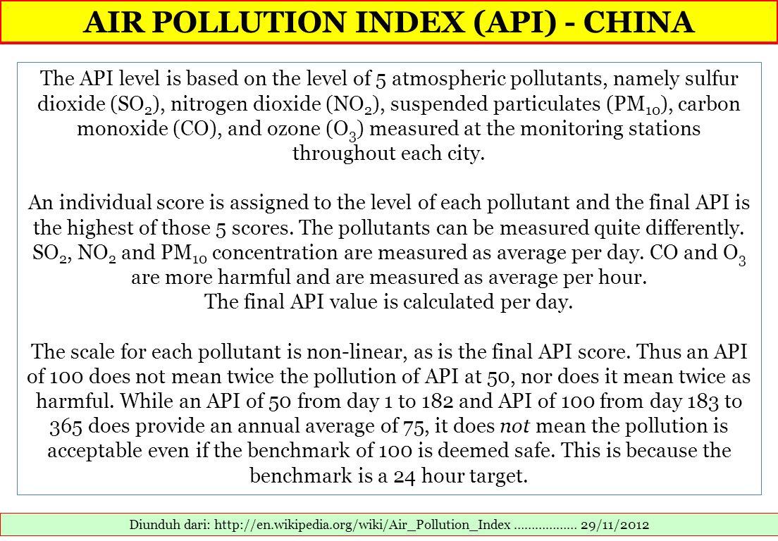 AIR POLLUTION INDEX (API) - CHINA