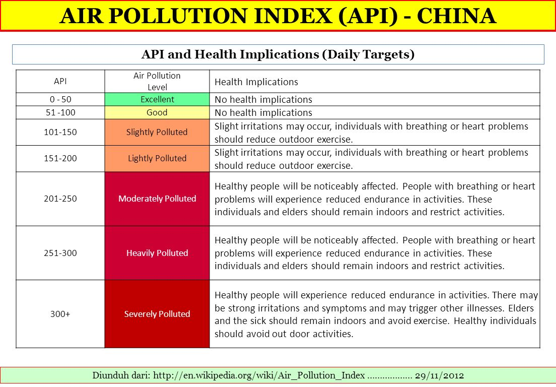 AIR POLLUTION INDEX (API) - CHINA