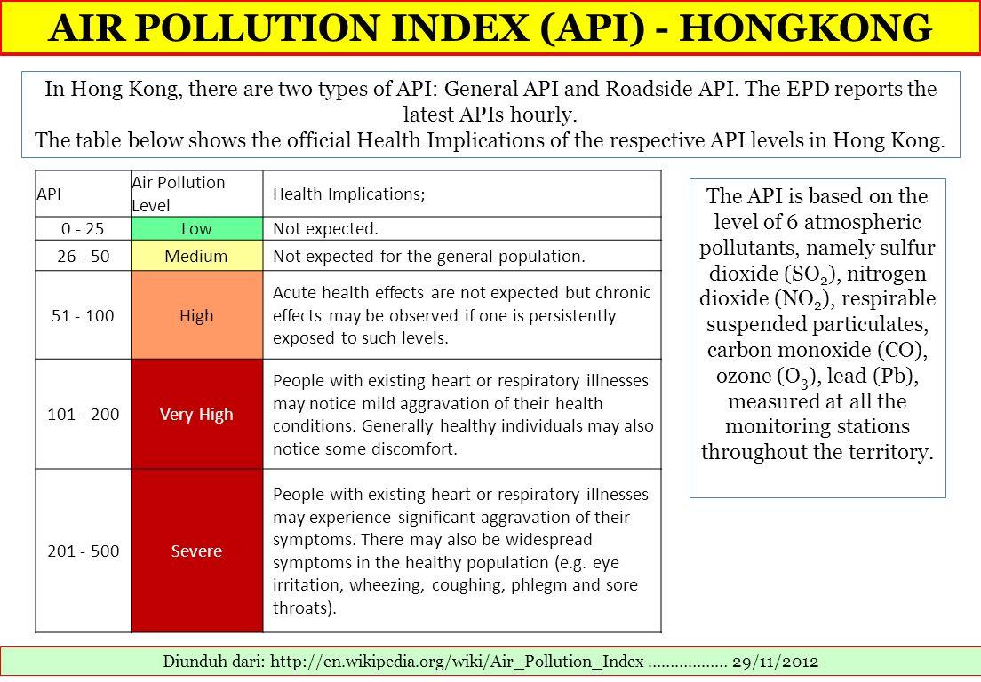 AIR POLLUTION INDEX (API) - HONGKONG