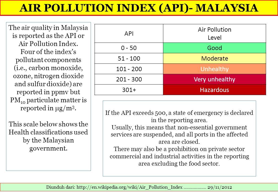 AIR POLLUTION INDEX (API)- MALAYSIA