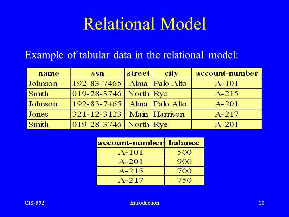 Relational Model Example of tabular data in the relational model: