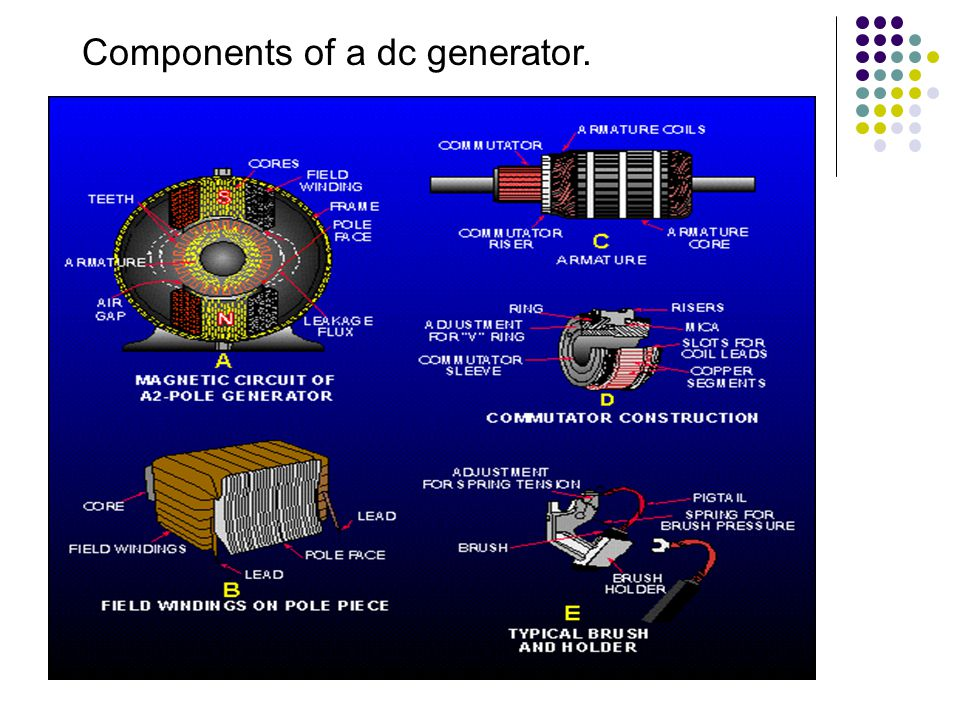 Components of a dc generator.