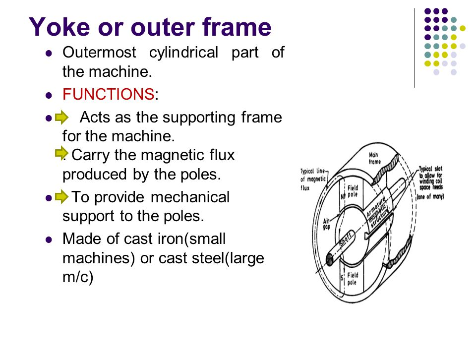 Yoke or outer frame Outermost cylindrical part of the machine.