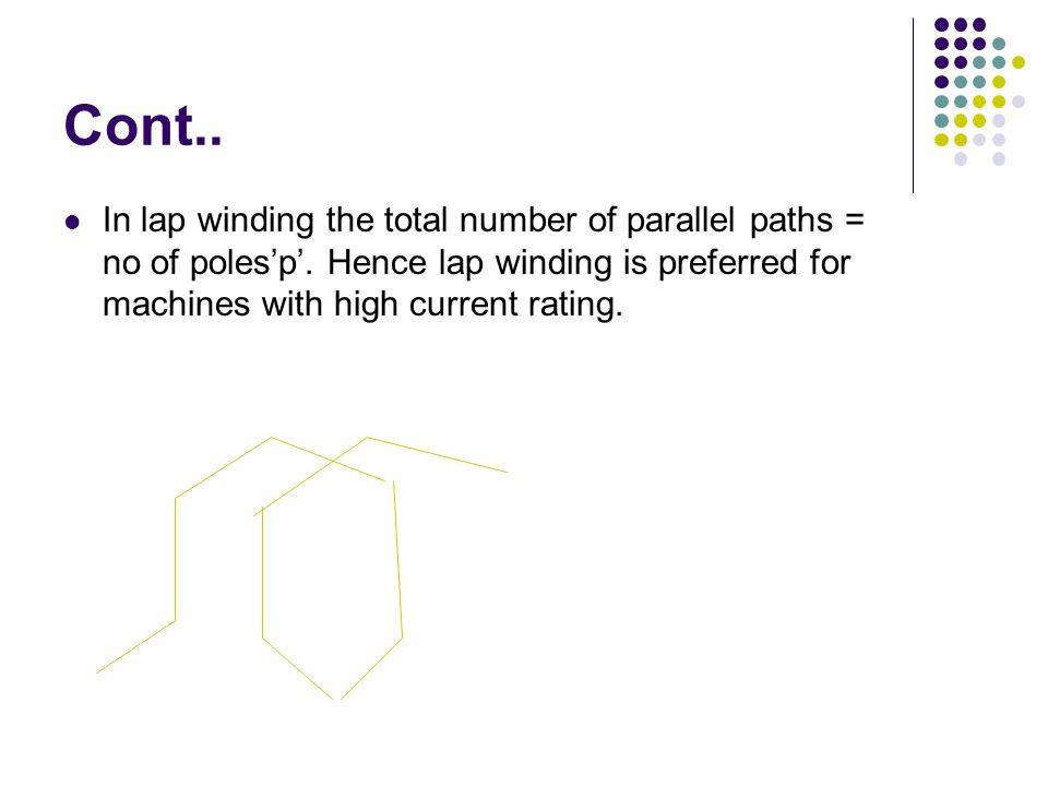Cont.. In lap winding the total number of parallel paths = no of poles'p'.