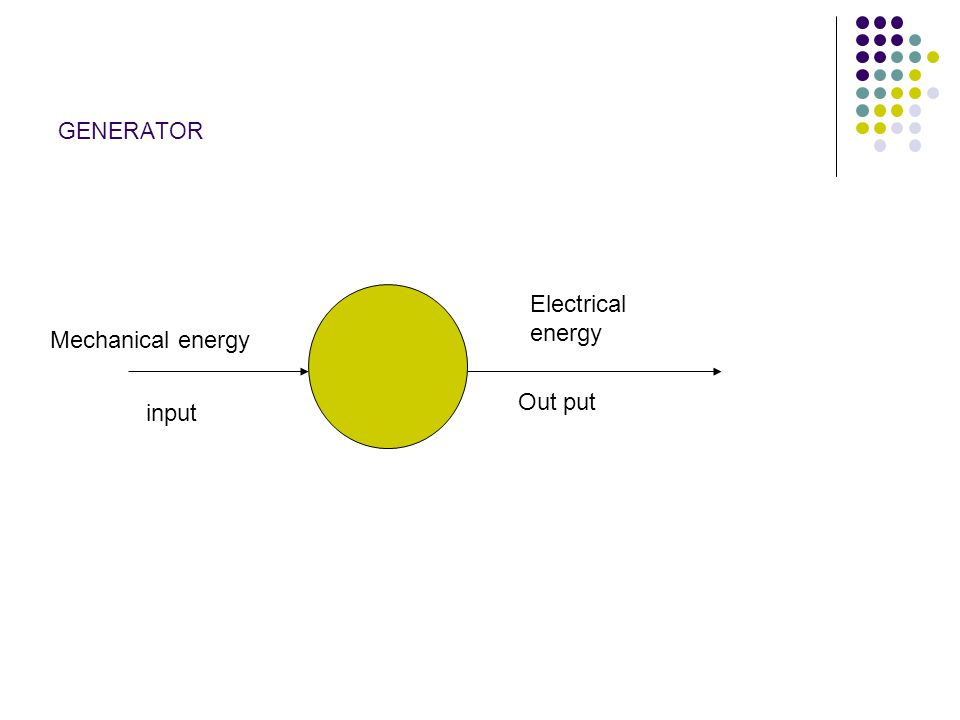 GENERATOR Electrical energy Mechanical energy Out put input