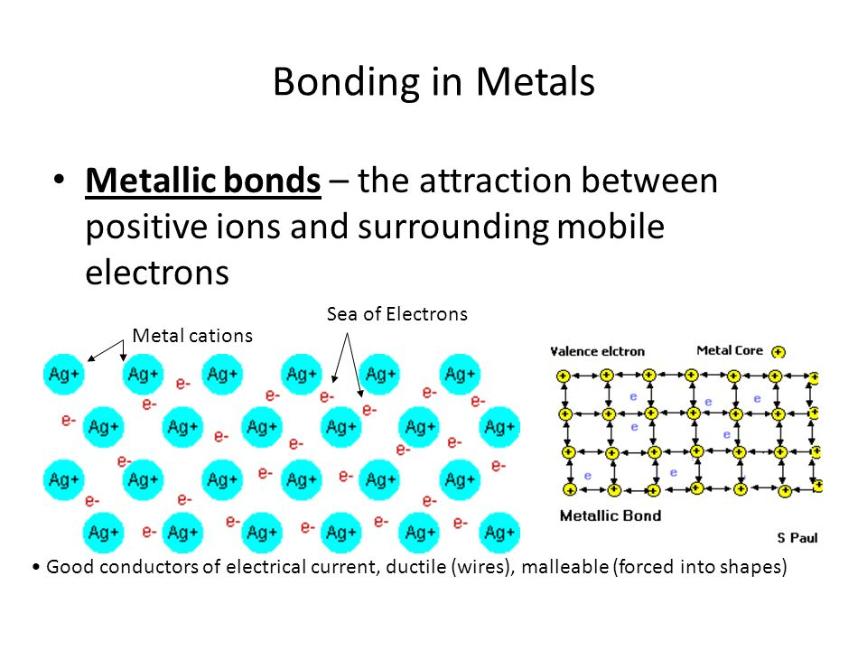 Bonding in Metals Metallic bonds – the attraction between positive ions and surrounding mobile electrons.