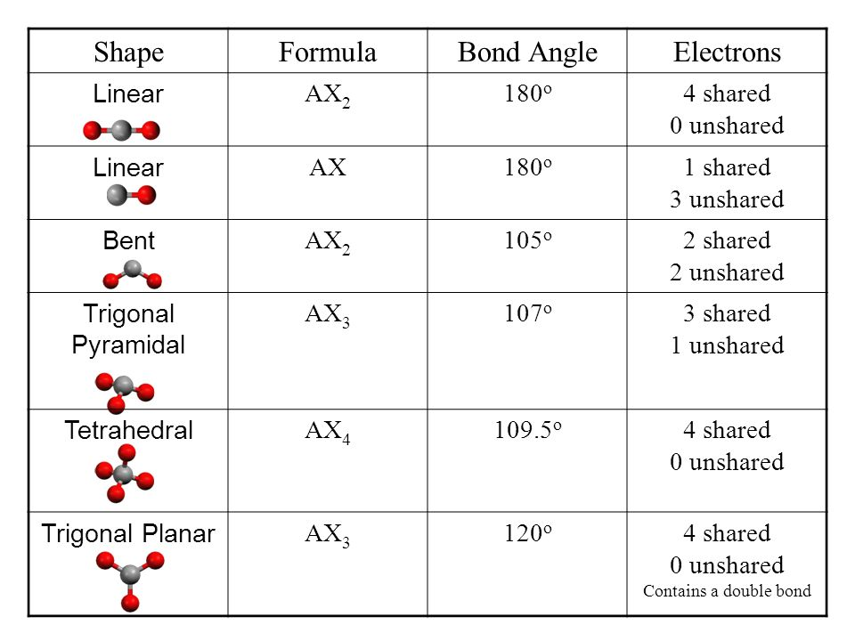 Shape Formula Bond Angle Electrons Linear AX2 180o 4 shared 0 unshared