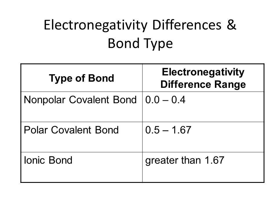 Electronegativity Differences & Bond Type