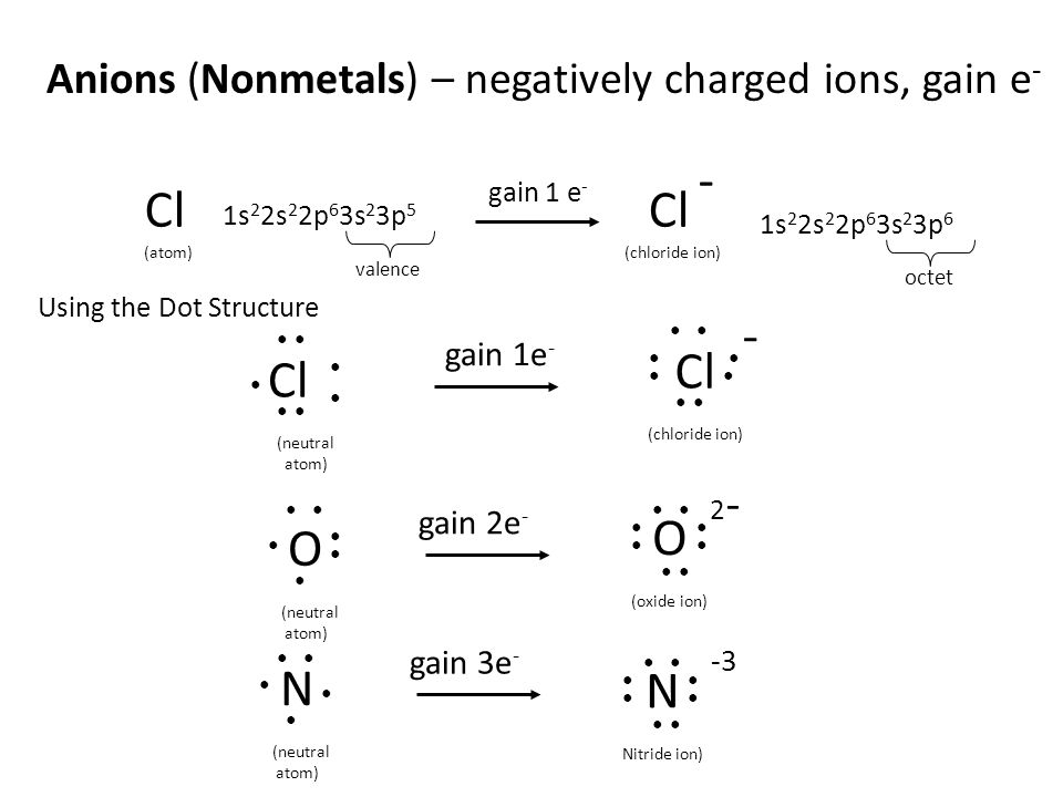 Anions (Nonmetals) – negatively charged ions, gain e-