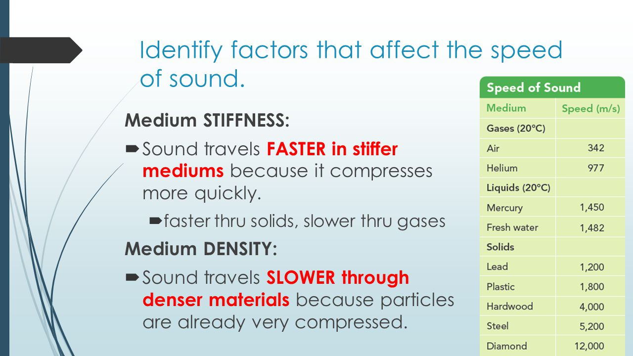 The Nature Of Sound - Lessons - Tes Teach