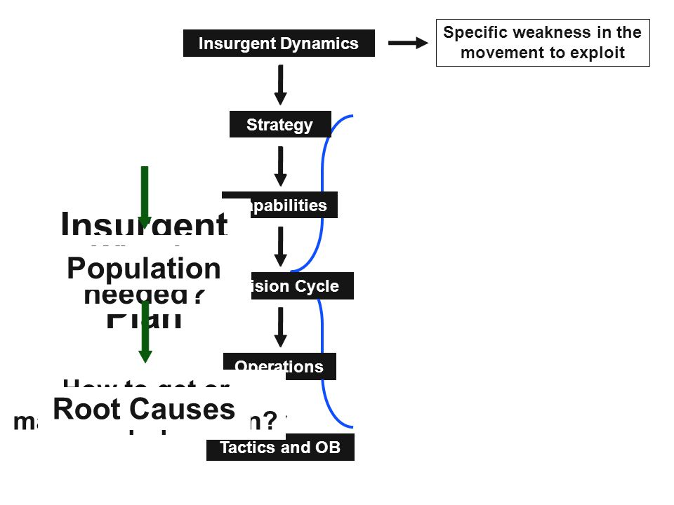 ipb in counterinsurgency